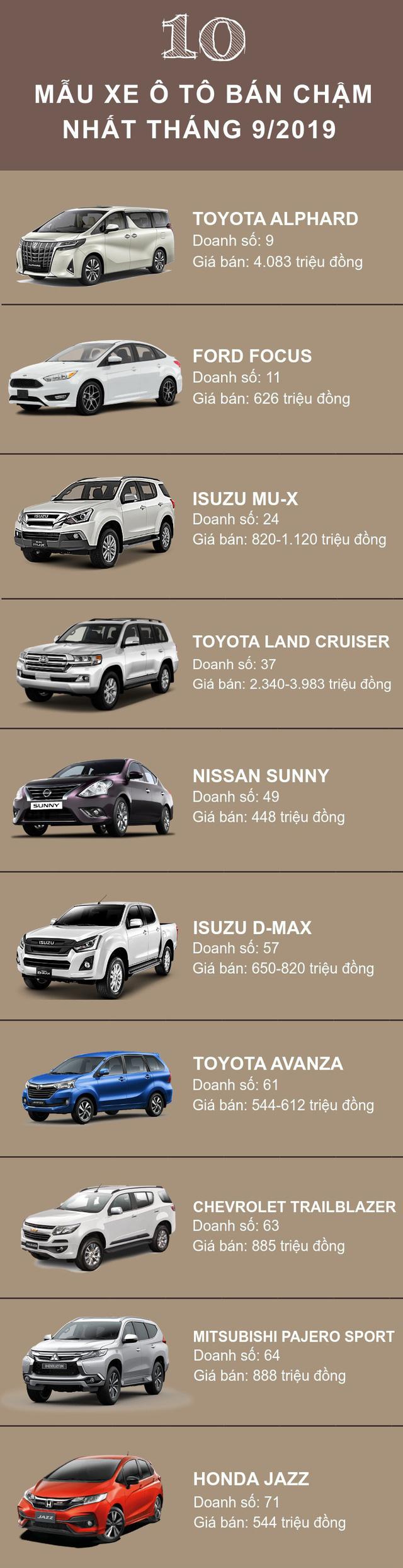 Top 10 ô tô bán chậm nhất trong tháng 9/2019: Toyota góp mặt 3 mẫu xe, nhiều nhân tố mới xuất hiện - Ảnh 1.