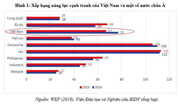 Thấy gì qua kết quả đánh giá năng lực cạnh tranh của Việt Nam năm 2019? - Ảnh 2.
