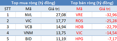 """Phiên 14/10: Khối ngoại trở lại mua ròng, tập trung """"gom"""" NVL, VIC, VCB - Ảnh 1."""