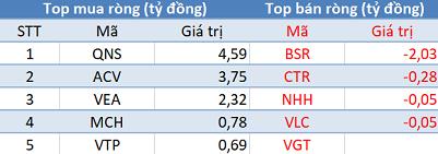 """Phiên 14/10: Khối ngoại trở lại mua ròng, tập trung """"gom"""" NVL, VIC, VCB - Ảnh 3."""