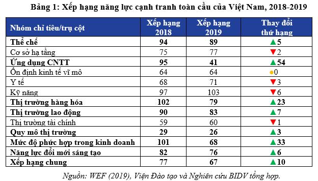 Thấy gì qua kết quả đánh giá năng lực cạnh tranh của Việt Nam năm 2019? - Ảnh 1.