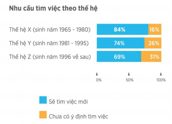 Thống kê của VietnamWorks: Bất ngờ khi cán bộ cấp càng cao, nhân viên làm việc càng lâu năm có ý định chuyển việc nhiều nhất 2019 - Ảnh 7.