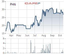 Cổ phiếu tăng gấp đôi kể từ ngày chào sàn, Pin con thỏ (PHN) chuẩn bị trả cổ tức bằng tiền tỷ lệ 15% - Ảnh 1.