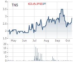 Thép Tấm lá Thống Nhất (TNS): Thị trường khó khăn, khách hàng chủ chốt tự cung dẫn đến thua lỗ hơn 13 tỷ sau 9 tháng - Ảnh 2.