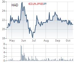 Bia Hà Nội Hải Dương (HAD) vượt 9% kế hoạch lợi nhuận 9 tháng đầu năm - Ảnh 1.
