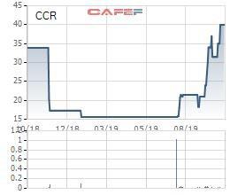 Cảng Cam Ranh (CCR) hoàn thành vượt 5% kế hoạch lợi nhuận năm sau 9 tháng - Ảnh 1.