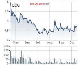 QCG: Tiếp tục bán gần 19% vốn tại Chánh Nghĩa Quốc Cường, dự thu về 132 tỷ đồng - Ảnh 2.