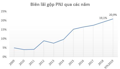 Khắc phục xong sự cố ERP, PNJ báo lãi tăng 17% trong quý 3/2019 - Ảnh 2.