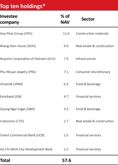 Lo ngại thị trường chứng khoán biến động thất thường, VOF VinaCapital dịch chuyển sang đầu tư vốn tư nhân - Ảnh 1.
