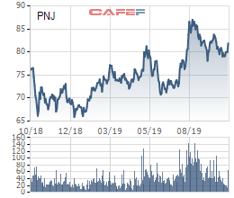 Khắc phục xong sự cố ERP, PNJ báo lãi tăng 17% trong quý 3/2019 - Ảnh 3.
