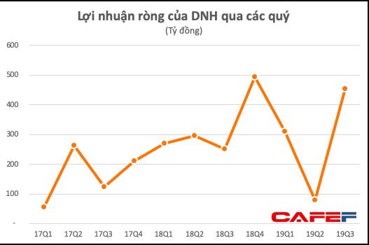 Thủy điện Đa Nhim Hàm Thuận Đa Mi (DNH): Quý 3 lãi 452 tỷ đồng tăng 78% so với cùng kỳ - Ảnh 1.