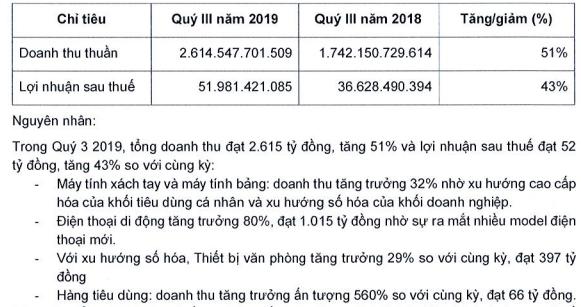 Điện thoại Xiaomi và laptop bán chạy, Digiworld (DGW) báo lãi 9 tháng tăng 43% lên 112 tỷ đồng - Ảnh 1.
