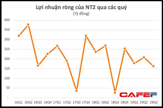 Nhơn Trạch 2 (NT2): Nhờ tỷ giá, quý 3 lãi 162 tỷ đồng cao gấp 6 lần cùng kỳ - Ảnh 2.