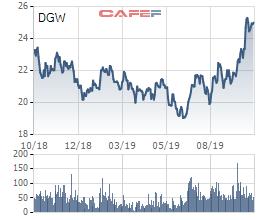 Điện thoại Xiaomi và laptop bán chạy, Digiworld (DGW) báo lãi 9 tháng tăng 43% lên 112 tỷ đồng - Ảnh 3.