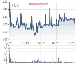 FPT Online: LNST 9 tháng giảm nhẹ xuống 171 tỷ đồng - Ảnh 3.