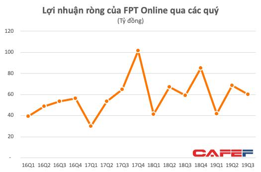 FPT Online: LNST 9 tháng giảm nhẹ xuống 171 tỷ đồng - Ảnh 2.