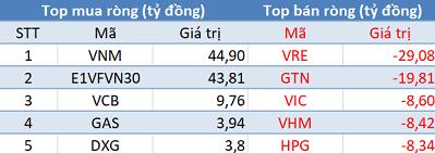 """Phiên 17/10: Khối ngoại trở lại mua ròng, tập trung """"gom"""" VNM, E1VFVN30 - Ảnh 1."""