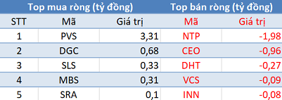 """Phiên 17/10: Khối ngoại trở lại mua ròng, tập trung """"gom"""" VNM, E1VFVN30 - Ảnh 2."""