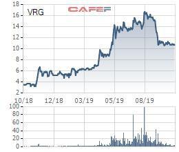 Lãi tiền gửi tăng cao, Vinaruco (VRG) báo lãi ròng 9 tháng đầu năm tăng gần 5 lần cùng kỳ - Ảnh 1.