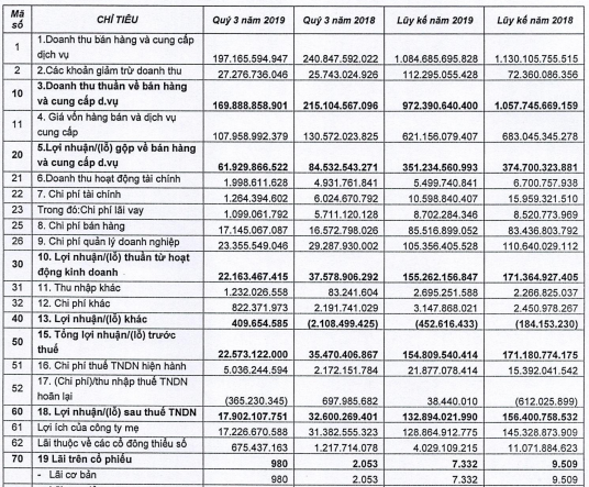 Giống cây trồng Trung Ương (NSC) lãi 139 tỷ đồng trong 9 tháng, giảm 15% so với cùng kỳ - Ảnh 1.