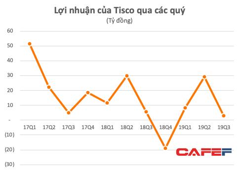 Gang thép Thái Nguyên (TIS): 9 tháng lãi ròng 41 tỷ, tổng nợ vẫn gấp hơn 4 lần vốn chủ - Ảnh 2.