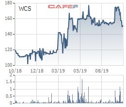 Bến xe Miền Tây (WCS): 9 tháng lãi 51 tỷ đồng, EPS đạt 17.182 đồng - Ảnh 1.