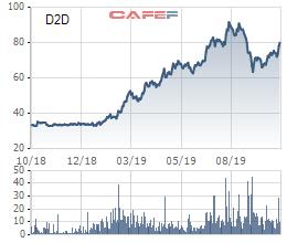 D2D lãi quý 3 gấp gần 25 lần cùng kỳ năm trước, nắm giữ hơn 1.500 tỷ đồng tiền mặt - Ảnh 2.