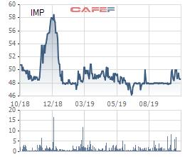 Dược phẩm Imexpharm (IMP): Quý 3 lãi 41 tỷ đồng tăng 17% so với cùng kỳ - Ảnh 2.