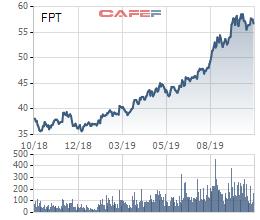 FPT: Lợi nhuận trước thuế 9 tháng đạt 3.507 tỷ đồng, tăng trưởng 28% - Ảnh 2.