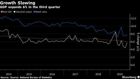 Phải đối phó với thù trong giặc ngoài, kinh tế Trung Quốc tăng trưởng thấp nhất kể từ những năm 1990 - Ảnh 1.
