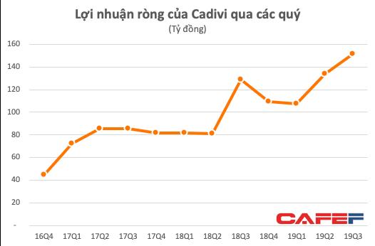 Cadivi (CAV) tiếp tục phá đỉnh lãi ròng với 151 tỷ trong quý 3/2019 - Ảnh 1.