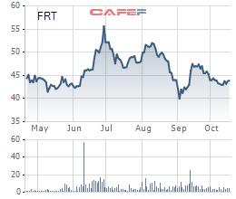 FPT Retail (FRT): Doanh thu online tiếp tục tăng mạnh hơn 59% lên 2.974 tỷ đồng - Ảnh 2.