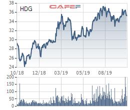 Tập đoàn Hà Đô (HDG) tiếp tục huy động 500 tỷ vốn trái phiếu - Ảnh 1.