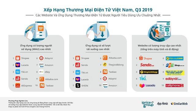 TMĐT Việt Nam quý III: Lazada bị đánh bật khỏi top 4, Sendo vươn lên vị trí số 2 về lượng truy cập web - Ảnh 1.