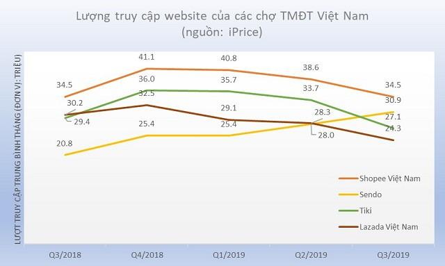 TMĐT Việt Nam quý III: Lazada bị đánh bật khỏi top 4, Sendo vươn lên vị trí số 2 về lượng truy cập web - Ảnh 2.