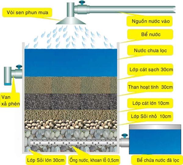4 cách hiệu quả và nhanh chóng giúp bạn lọc sạch nước ngay tại nhà - Ảnh 3.