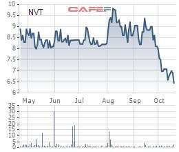 NVT tiếp tục giảm, CEO Ninh Vân Bay vẫn chưa mua được 25 triệu cổ phiếu đăng ký - Ảnh 1.
