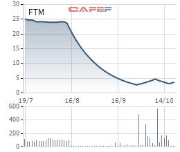 FTM sắp sửa tổ chức họp ĐHCĐ bất thường bàn chuyện tái cơ cấu công ty và ban lãnh đạo - Ảnh 1.