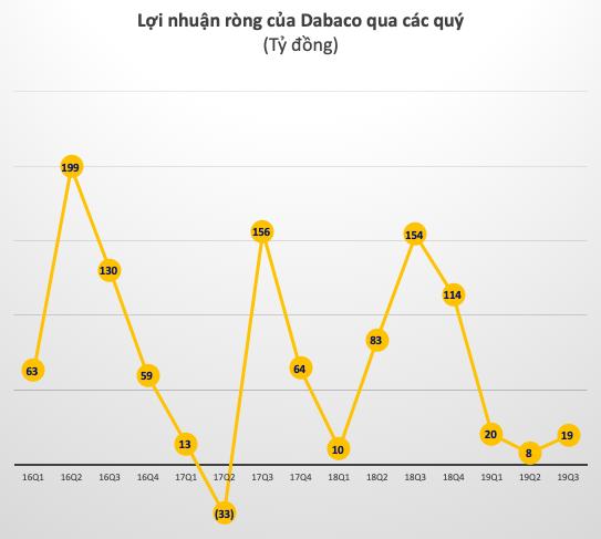 Ảnh hưởng bởi dịch tả lợn châu Phi, lợi nhuận 9 tháng của Dabaco giảm 81% so với cùng kỳ, hoàn thành 13% kế hoạch năm - Ảnh 2.