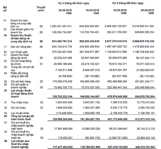 Dược Hậu Giang (DHG): LNST 9 tháng giảm 6% xuống 427 tỷ đồng, có hơn 1.400 tỷ đồng tiền gửi ngân hàng - Ảnh 1.