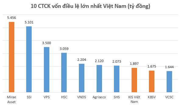 Điều gì khiến dòng vốn Hàn Quốc đổ mạnh vào các Công ty Chứng khoán Việt Nam? - Ảnh 1.