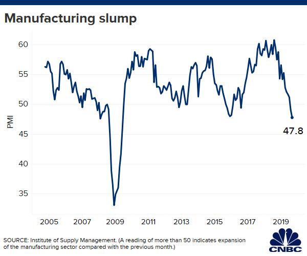 Số liệu sản xuất của Mỹ yếu nhất trong 10 năm, Dow Jones bất ngờ rớt gần 350 điểm - Ảnh 1.
