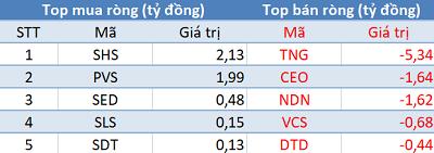 Khối ngoại bán ròng gần 350 tỷ, VN-Index rời xa mốc 1.000 điểm trong phiên 2/10 - Ảnh 2.