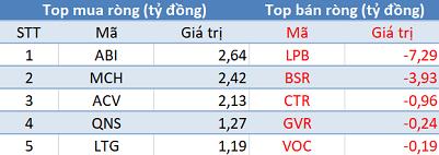 Khối ngoại bán ròng gần 350 tỷ, VN-Index rời xa mốc 1.000 điểm trong phiên 2/10 - Ảnh 3.