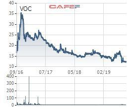Cổ phiếu chạm đáy, Vocarimex chốt quyền chia cổ tức bằng tiền tỷ lệ 12% - Ảnh 1.