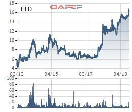 Cổ phiếu lập đỉnh, Hudland (HLD) chốt danh sách cổ đông trả cổ tức bằng tiền tỷ lệ 30% - Ảnh 1.