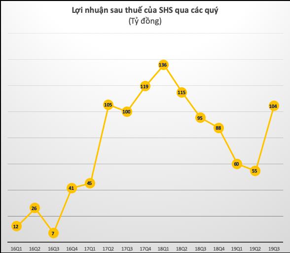 SHS: Đẩy mạnh tư vấn phát hành trái phiếu, LNTT quý 3 tăng 15% lên 129 tỷ đồng - Ảnh 2.
