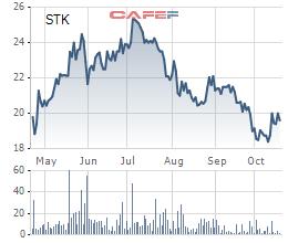 Sợi Thế kỷ (STK): Lãi 9 tháng tăng 23%, hoàn thành 81% kế hoạch năm - Ảnh 2.