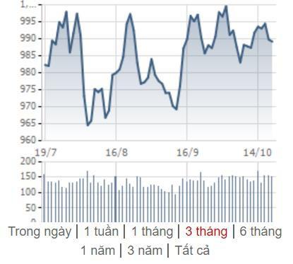 [Điểm nóng TTCK tuần 14/10 – 20/10] Chứng khoán Việt Nam trầm lắng, thế giới phục hồi - Ảnh 1.