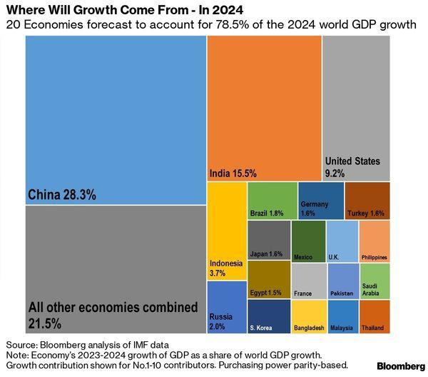 20 nền kinh tế đóng góp nhiều nhất cho tăng trưởng kinh tế toàn cầu - Ảnh 2.